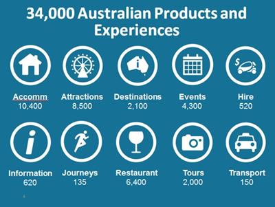 ATDW 's Product Listings total 34 000 in ten categories