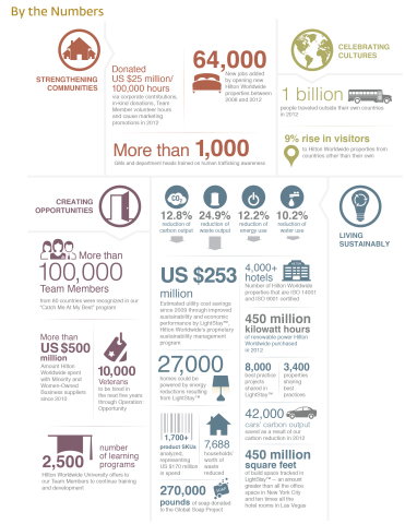 Hilton Worldwide's corporate responsibility results by the numbers.