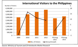 International-Visitors-to-the-Philippines-300x181