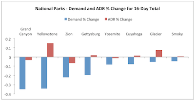 National Parks - Demand and ADR % Change for 16-Day Total
