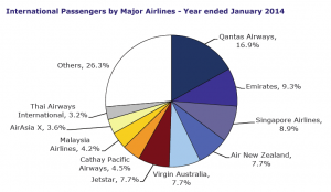 International Passengers by Major Airlines - Year ended January 2014