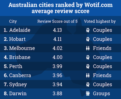 AU ranked cities.web (1)