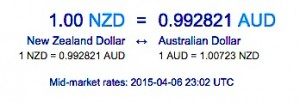Mid-market rates yesterday show NZD and AUD almost at parity