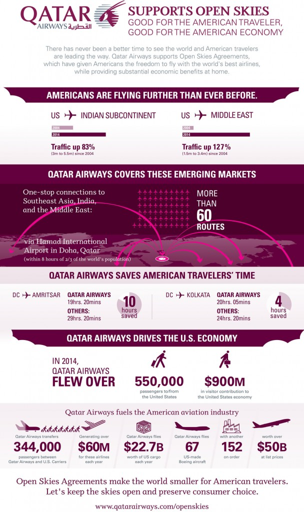 Qatar Airways Open Skies Infographic