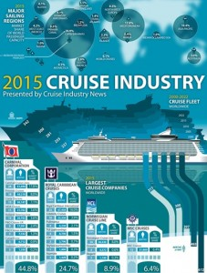 Cruise industry report 1000