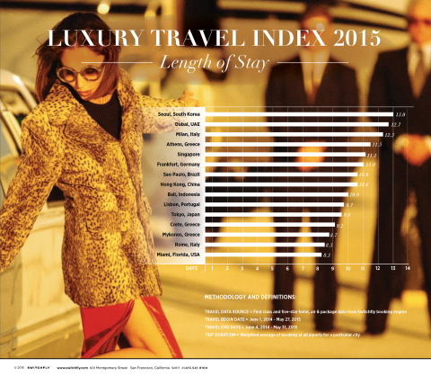 switchfly-luxury-travel-index-2015[4]-(1)