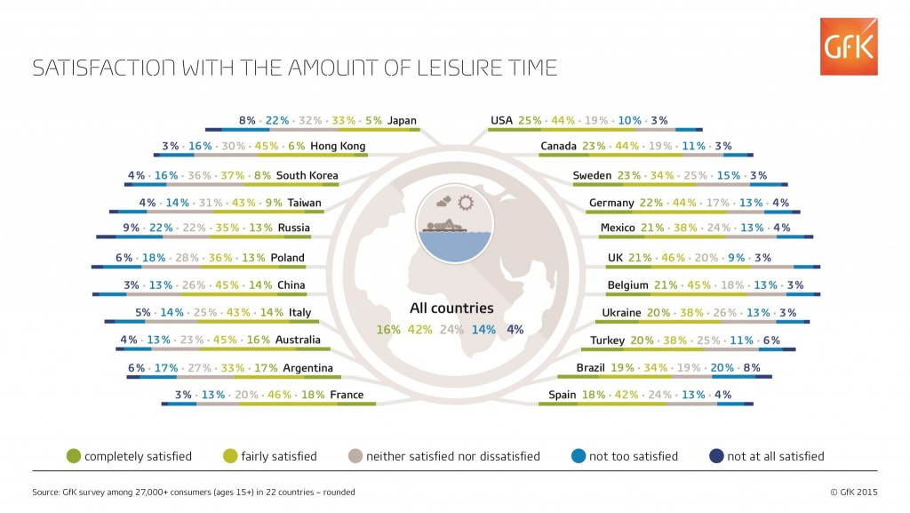 GfK-Infographic-Leisure-time-Countries