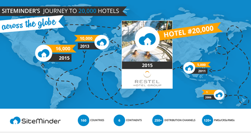 SiteMinder's journey to 20,000 hotels