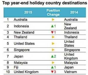 Top year-end holiday country destinations