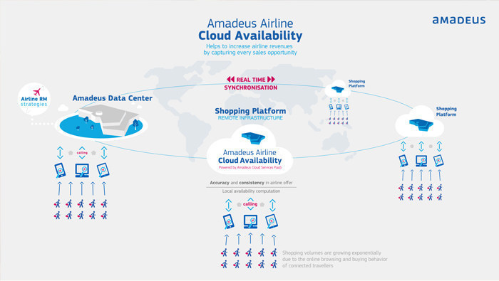 Amadeus Airline Cloud Availability Infographic
