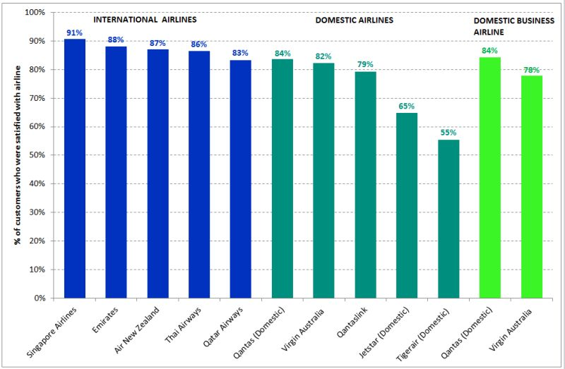 6603-chart-airline-satisfaction