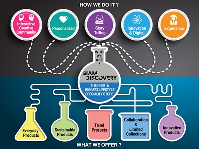Siam Discovery Infographic
