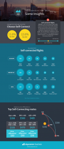 Skyscanner Infographic_Top Airports for Flight Self-connections Revealed