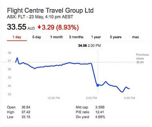 Flight Centre shares yesterday