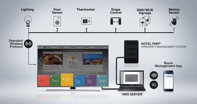 SAMSUNG LYNK HMS Solutions - Using the TV the hotel guest controls the entire room