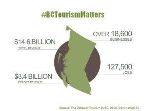 Value_of_Tourism_in_BC-1e1a1b6049088796af480247fcf1656c