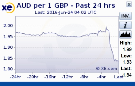Foreign exchange rate graphic from xe.com shows plunge in GBP value against AUD on Friday