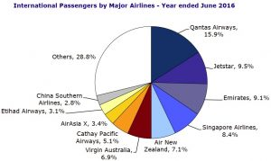 International passengers by major airlines for year ended June 2016. BITRE