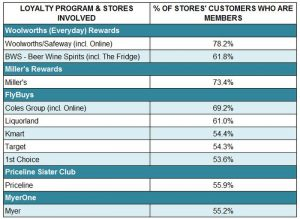 stores-with-highest-proportions-of-loyalty-program-members-among-their-customers
