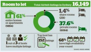 airbnb-listings-in-sydney-graphic-from-inside-airbnb-circulated-by-taa